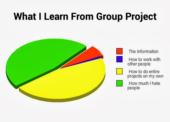 benefits of group projects The advantages of group work & teamwork responsibilities or special projects one of the main benefits of group work or a team environment is the ability to share ideas among the group.