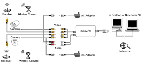 wiring diagram for security camera the wiring diagram cctv system wiring diagram nodasystech wiring diagram
