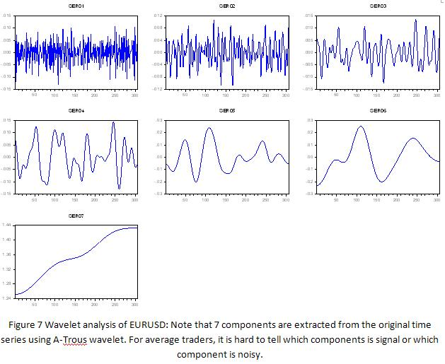 Forex spectral analysis