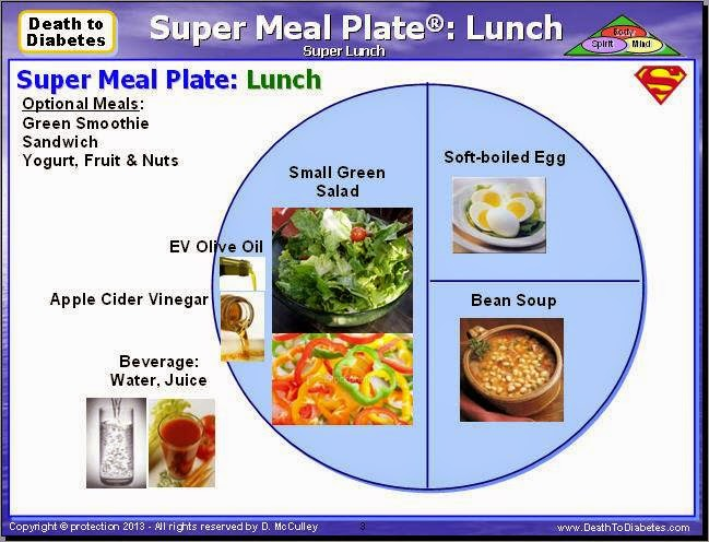 Super Meal Examples for Lunch