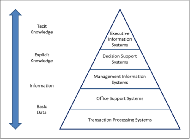 five types of information systems Mis (management information system) is a computer-based system that provides  managers with tools to organize, evaluate and manage departments.
