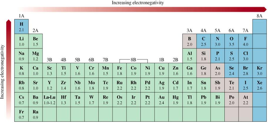 Qumica general tendencias peridicas nmero o estado de oxidacin eo urtaz Gallery