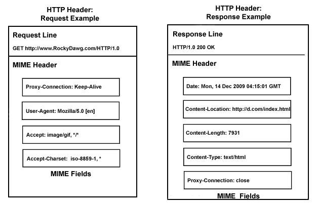 mengenal metode HTTP header internet gratis