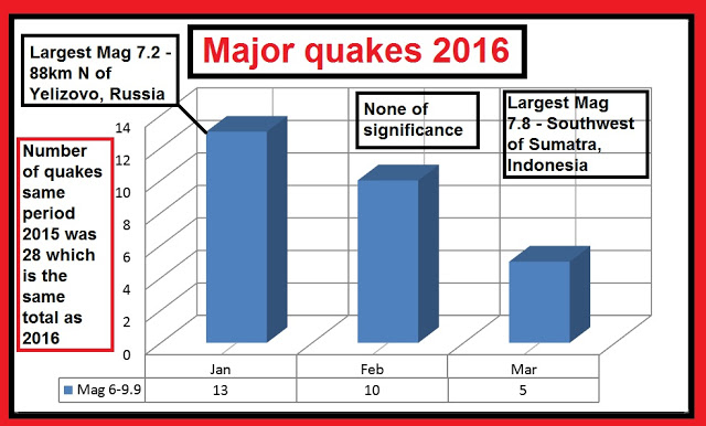 Major quakes 2016 so far average total with the last two years...Volcano activity higher