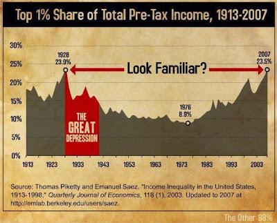 Gráfico de beneficios antes de impuestos en USA 1913-2007