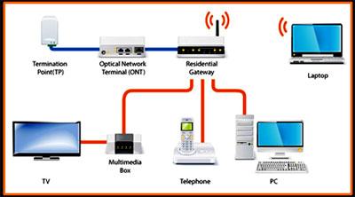 Artikel Pembelajaran Teknik Telekomunikasi FTTH