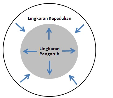 Challenge2change lingkaran kepedulian dan lingkaran pengaruh lingkaran kepedulian dan lingkaran pengaruh ccuart Images