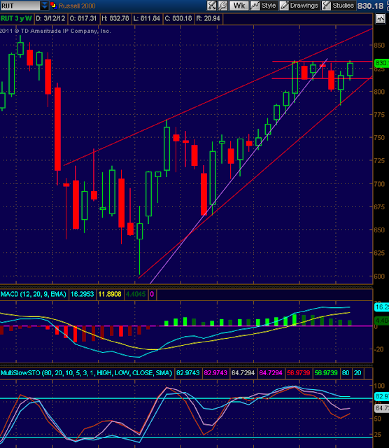Russell 2000 (RUT) Index Chart and technical analysis