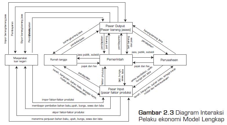 Diagram Interaksi Pelaku Ekonomi Model Lengkap (4 Pelaku)