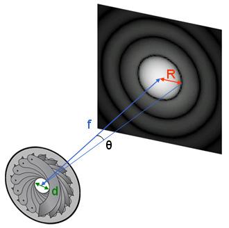 calcul de la taille de la diffraction
