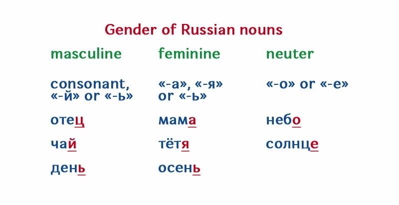 It In Russian Masculine