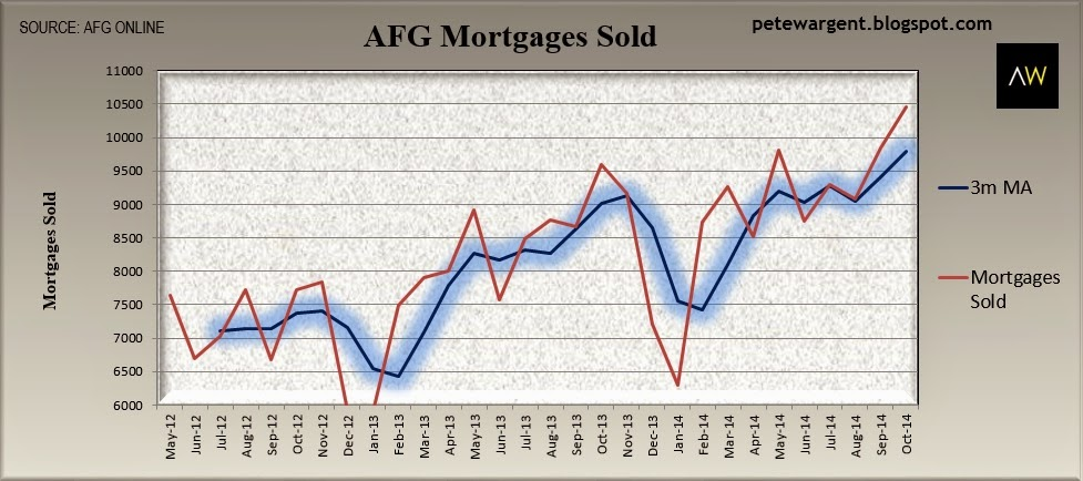 AFG mortgages boom