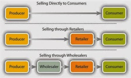 Explain how distribution is arranged to provide customer convenience