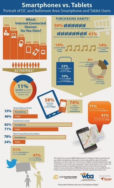 Tablets and Smartphones: User Preference for Mobile Shopping