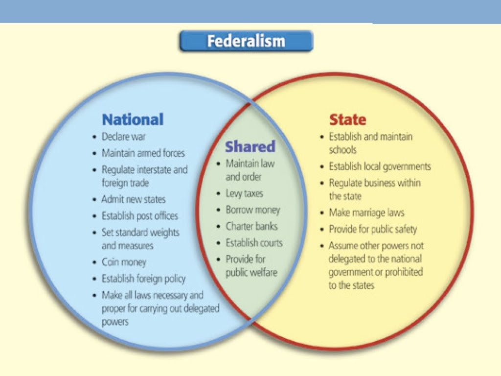 the conflict between antifederalists and federalists impacts the united states tremendously Conversely, the anti-federalists believed that the states should remain strong,  in the united states,  journalists have the following impacts on public.