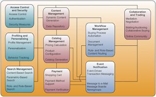 skema proses e-comerce