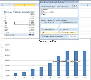Romper el eje de categorías (eje X) de un gráfico de Excel.