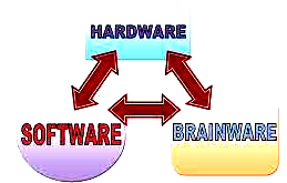 Pengertian Hardware, Software, Brainware
