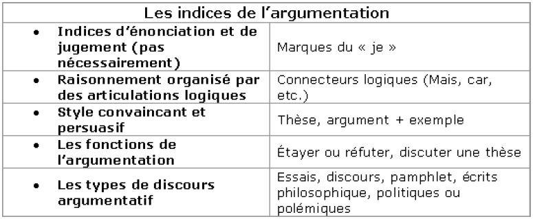 RP: 10e C - Français: Les Types de discours