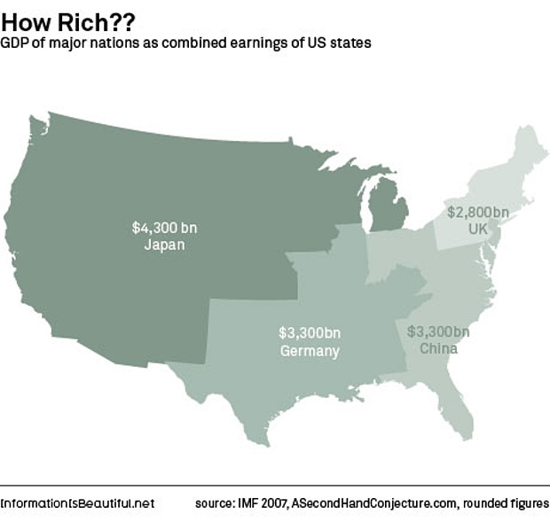 GDP of major nations as combined earnings of US states