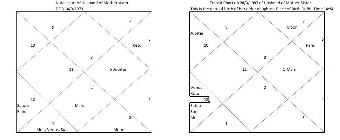 Astrofuture How To Predict Child Birth