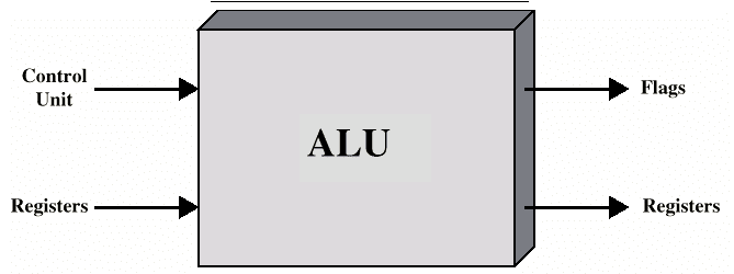 an analysis of the micro architecture and control unit of the computers alu All the lists to memorize for computer systems and architecture, unit 1 computer systems and architecture: unit 1 exam study guide by elegrand includes 34 questions covering vocabulary, terms and more.