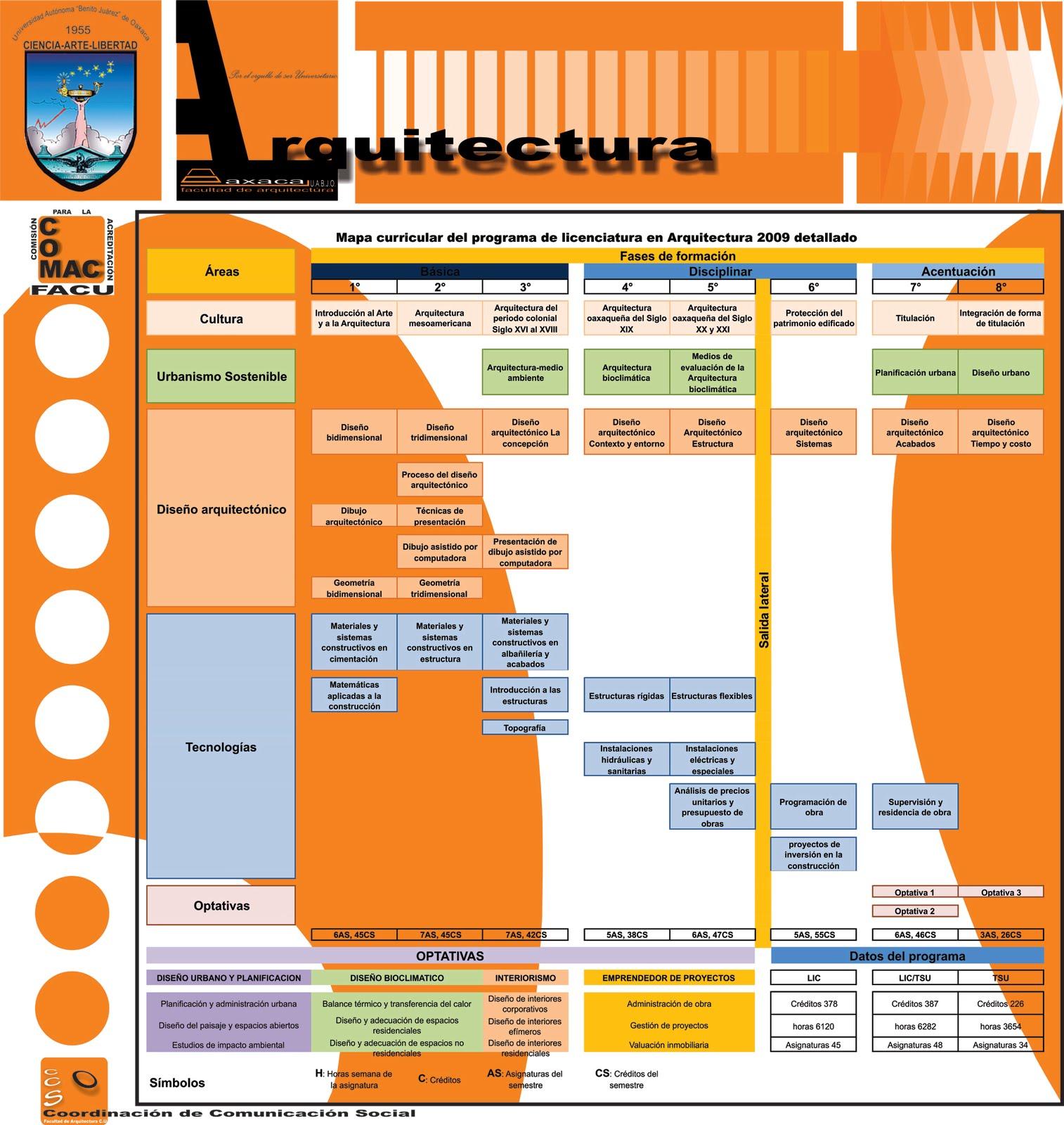 Facultad de arquitectura c u planes de estudio for Mapa facultad de arquitectura