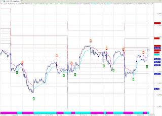 Dow Jones 15 Min Chart
