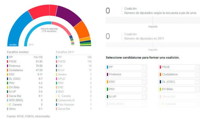 PP gana elecciones generales españa 2015