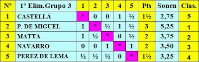 Cuadro de puntuación del Torneo Previo de Clasificación para el Torneo Internacional de Barcelona 1929