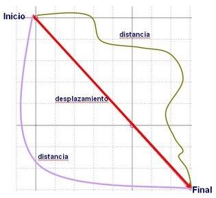 Gráfica de distancia y deplazamiento