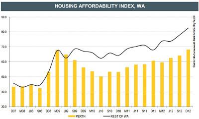 Housing affordability index,wa