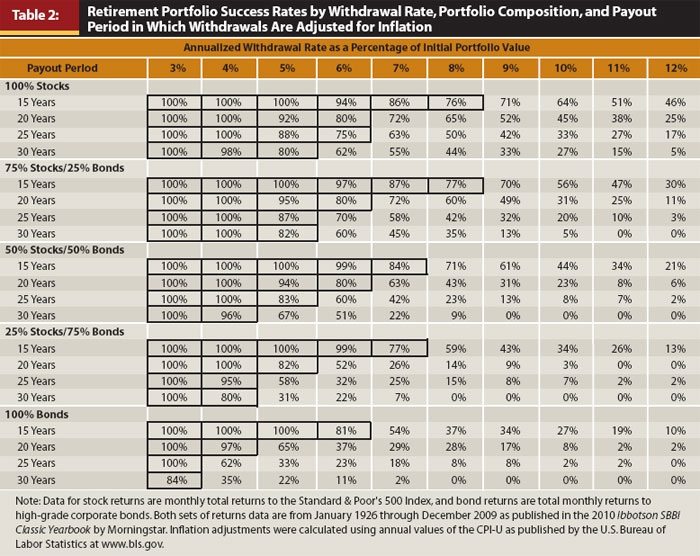 Retirement Portfolio Success Rates by Withdrawal Rate, Portfolio Composition, and Payout Period in Which Withdrawals Are Adjusted for Inflation