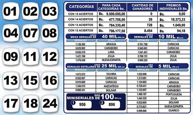 Kino Táchira 1101 Sorteo 14 Julio
