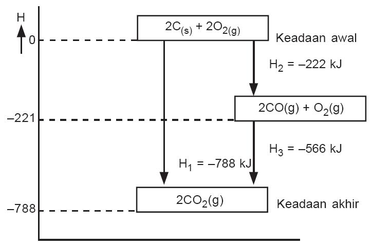 Bunyi hukum hess termokimia contoh soal rumus praktikum entalpi diagram tingkat energi reaksi karbon dengan oksigen membentuk co2 menurut dua lintasan ccuart Gallery