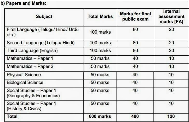 comparative study gr 7 ssc of A comparative study of students' academic performance in public examinations in secondary schools in ondo and ekiti states, nigeria  (ssc) examinations was low based on this, it was.
