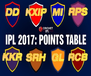 IPL 2017 Points Table (Updated*) IPL 10 Teams Standings