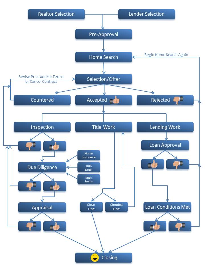 Real Estate Process Flow Chart in addition Real Estate Development ...