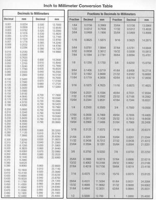 gbr tabel konversi inchi-milimeter