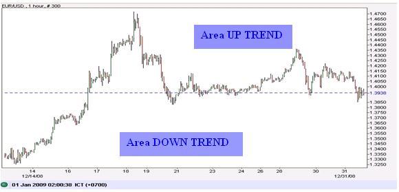 Indikator untuk menentukan trend forex