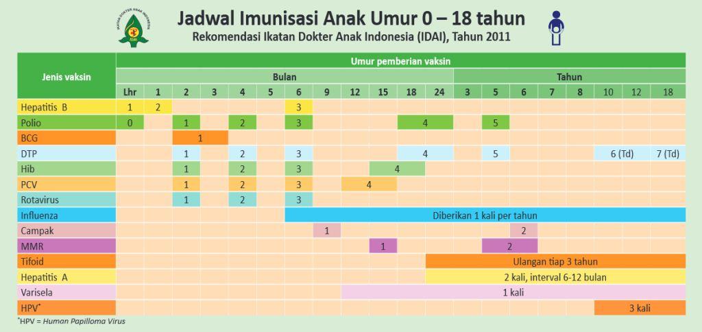 Jadwal imunisasi lengkap