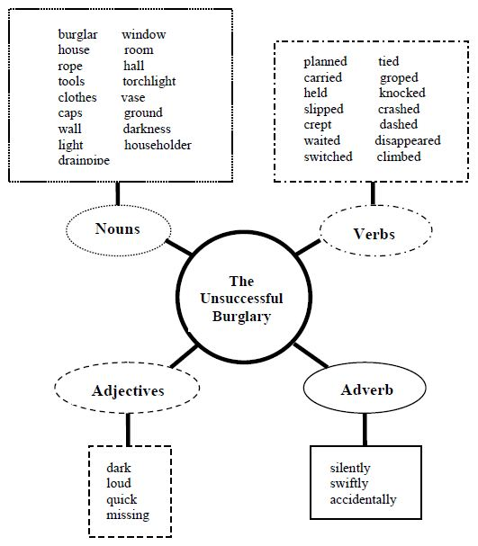 Photo : Essay Map Graphic Organizer Images