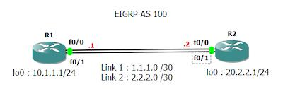 Load balancing EIGRP topologi