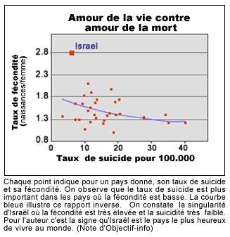 israel+fecondite+suicidite.jpg