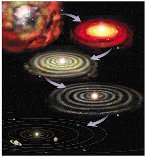 Tahap Teori Nebula (Teori Kabut)