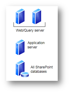 SharePoint Server Step By Step Small Farm Tier Architecture - Architecture prerequisites