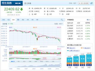 中国株コバンザメ投資 香港ハンセン指数20150821