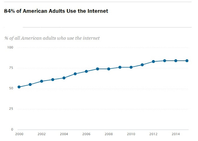 """ use of internet among Americans"""