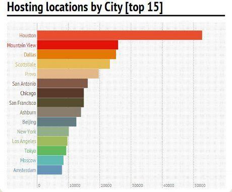 Inilah Kota dengan Hosting Website Terbanyak di Dunia