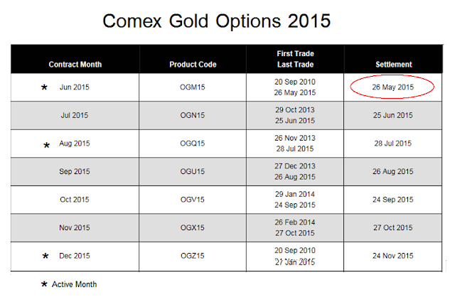 Stock options expiration calendar 2013